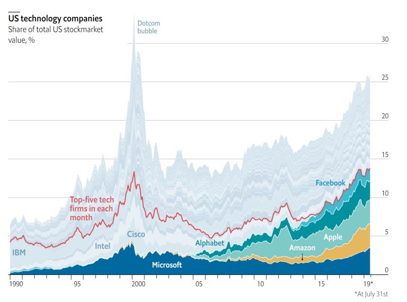 Tech companies