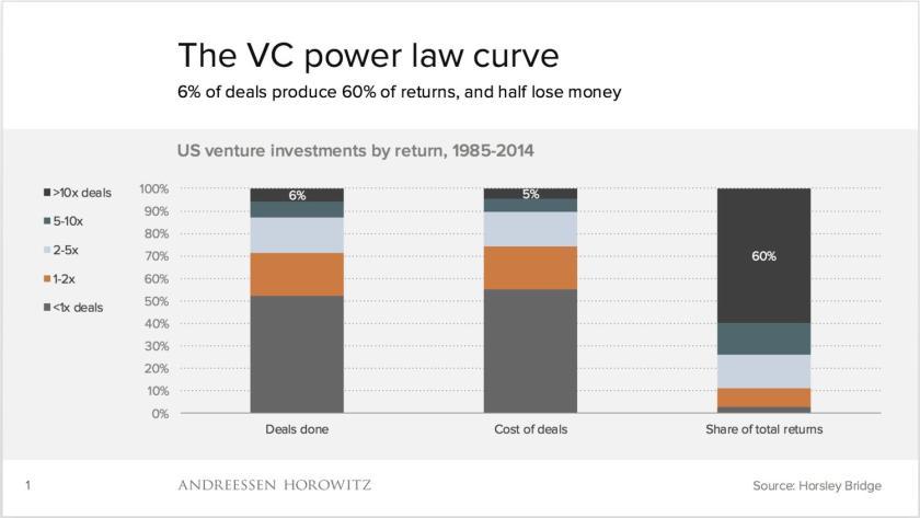 VC deals